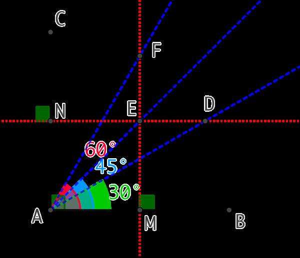 Angles de 30°, 45° et 90°