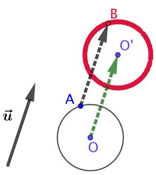 L'image d'un cercle par une translation