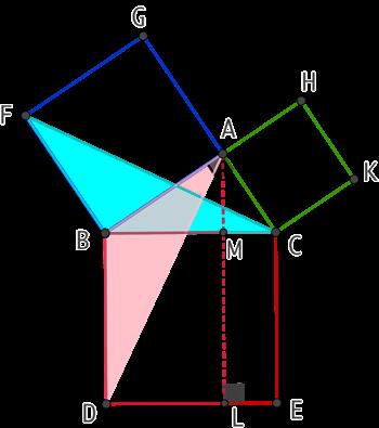 Théorème de Pythagore selon Euclide
