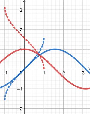 Trigonométrie et fonctions circulaires