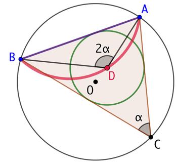 Centres des cercles inscrits dans des triangles inscrits dans un cercle