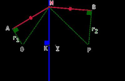 Axe radical de deux cercles et lieu géométrique des points d'égale puissance
