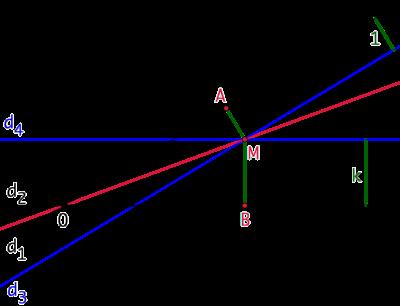 Lieu des points dont les distances à deux droites sont dans un rapport constant