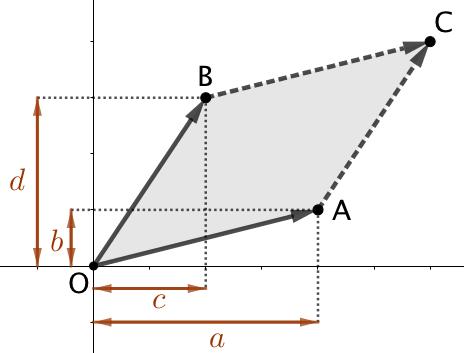 Déterminant de deux vecteurs et aire du parallélogramme