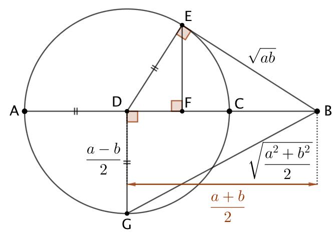 Les 4 moyennes : arithmétique, géométrique, harmonique et quadratique