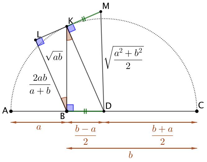 Les 4 moyennes : arithmétique, géométrique, harmonique et quadratique (Version 2)