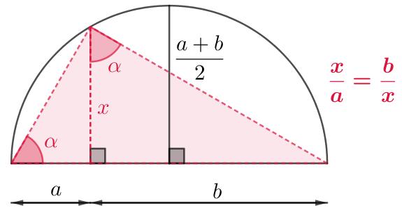 Moyenne géométrique et moyenne arithmétique