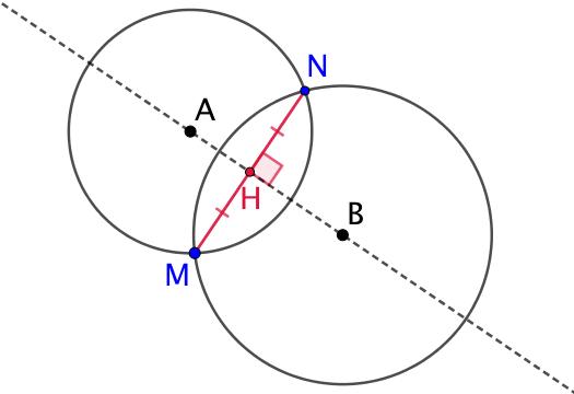 Symétrie axiale d'un point (compas seul)
